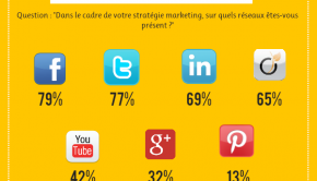 infographie btob, emailing et réseaux sociaux